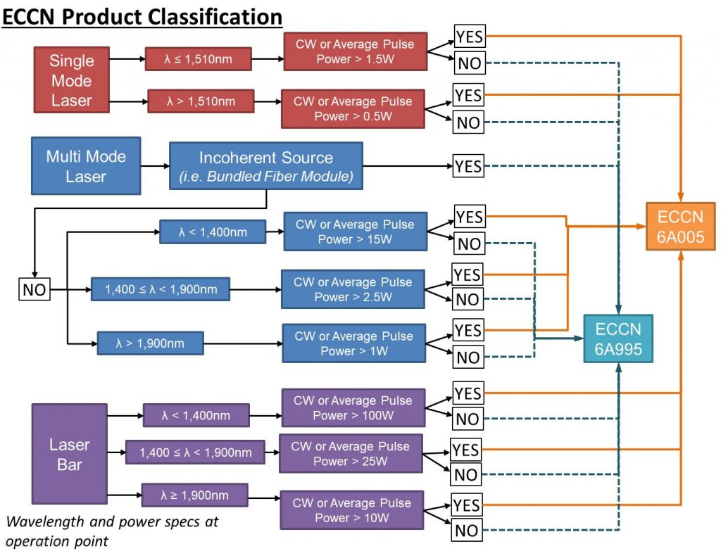 Export Flow Diagram