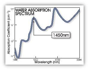 Water Absorption Spectrum Graph